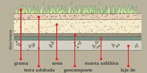 Geocomposto MacDrain Maccaferri